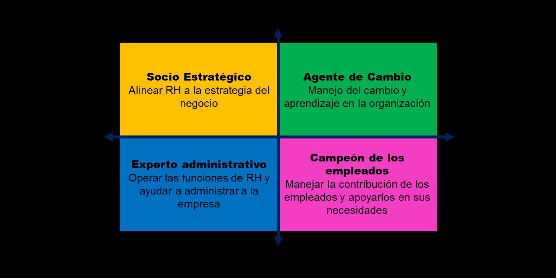 Roles de HR