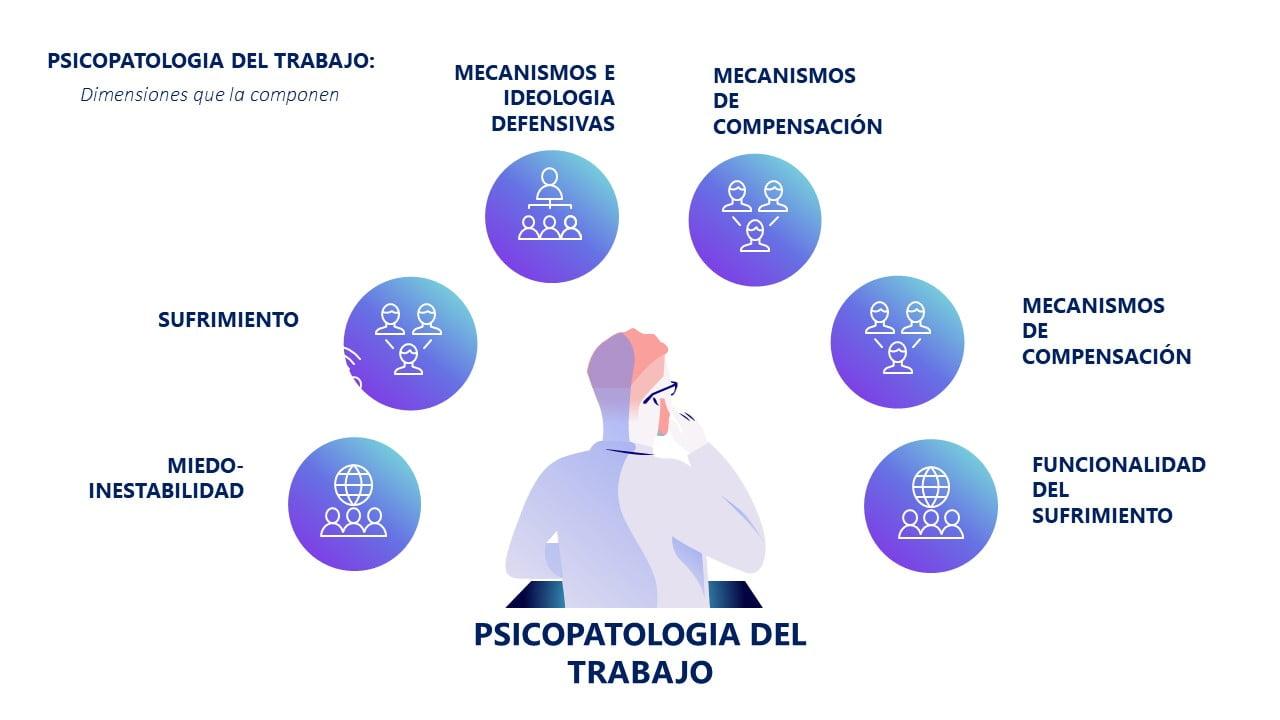 Infografia Psicopatologia del Trabajo Dejours