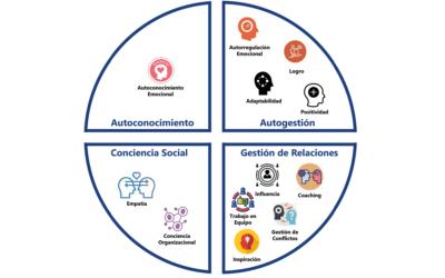 Modas y tecnologías del YO: Critica a la inteligencia emocional de Goleman
